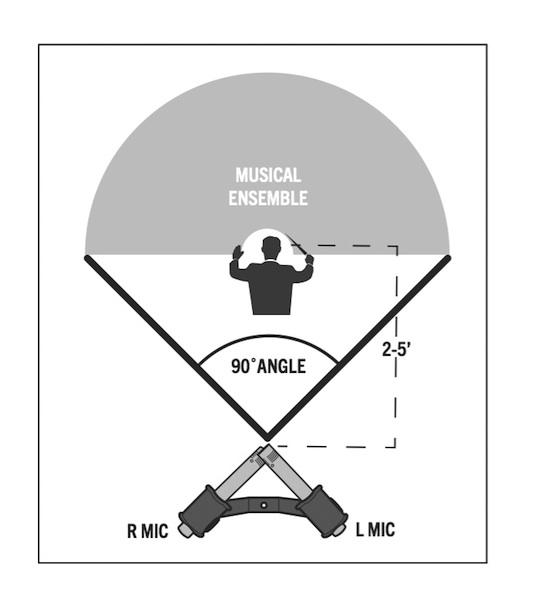 Figure 1: Stereo Recording Diagram