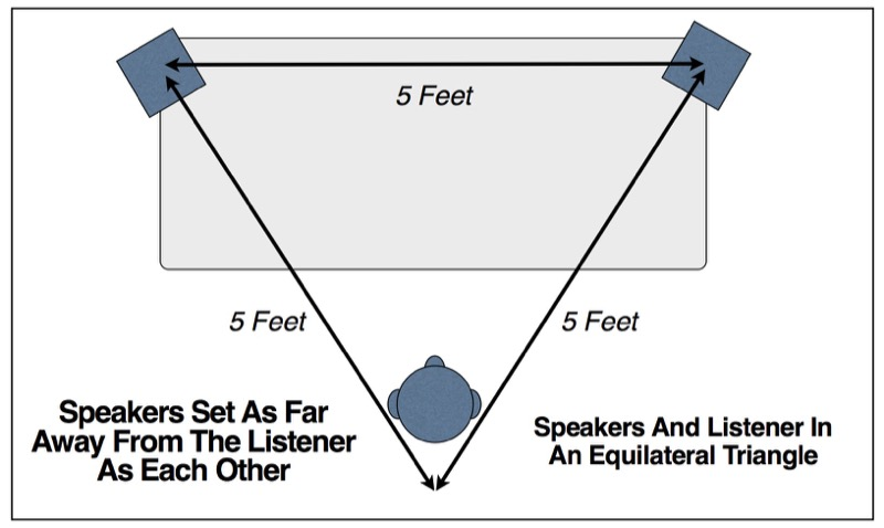 Figure 11.2 Speakers And Listener In An Equilateral Triangle